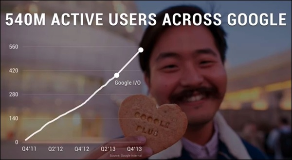 google-plus-usage