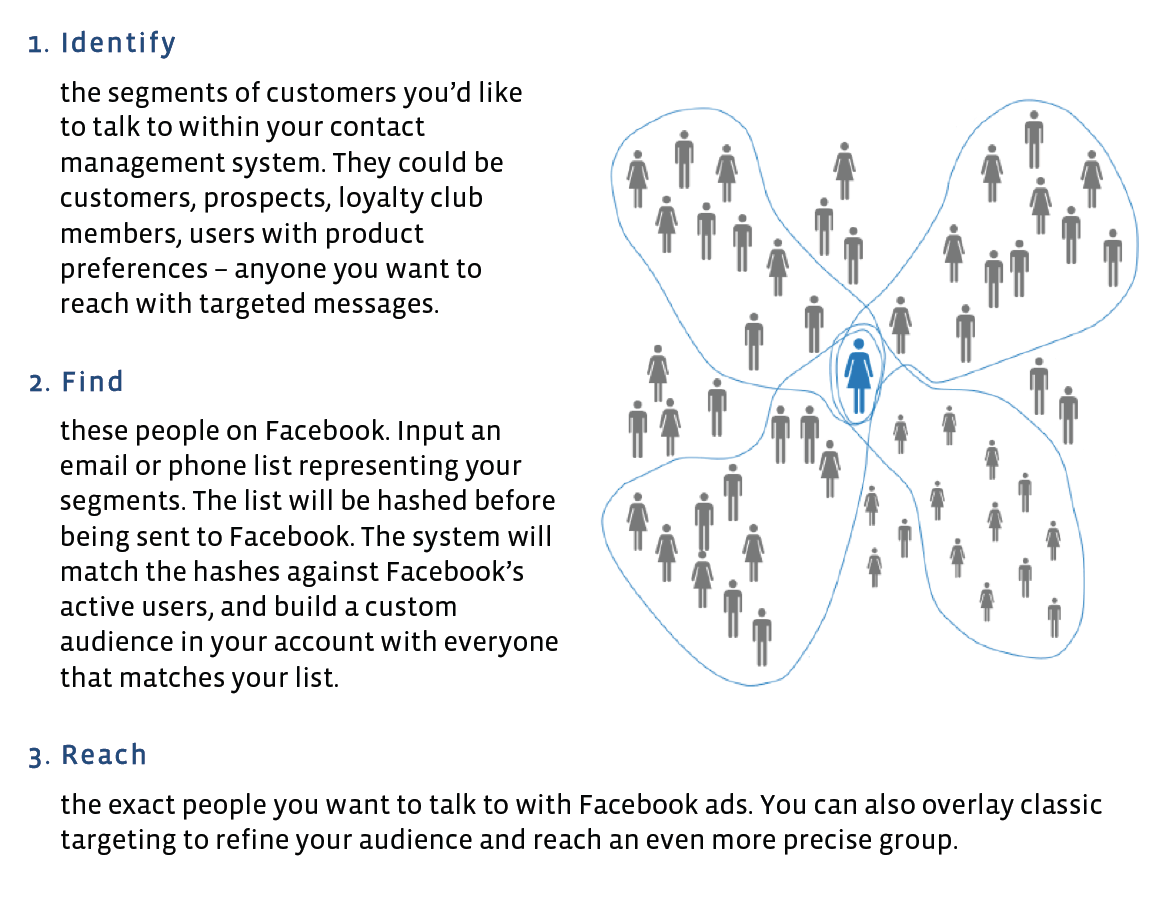 Custom Audiences for Facebook and Twitter BlackFin360 - Innovation To Reality