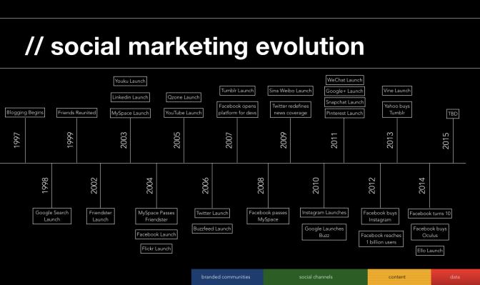 Evolution of Social Media Marketing